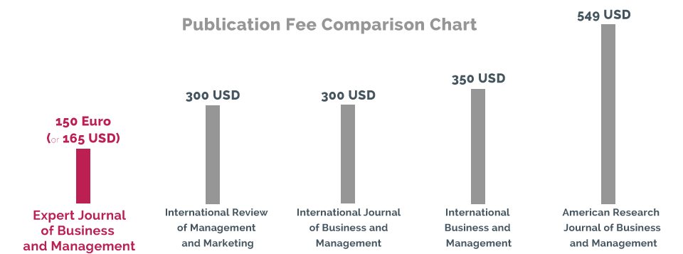 Publication fee for business journals