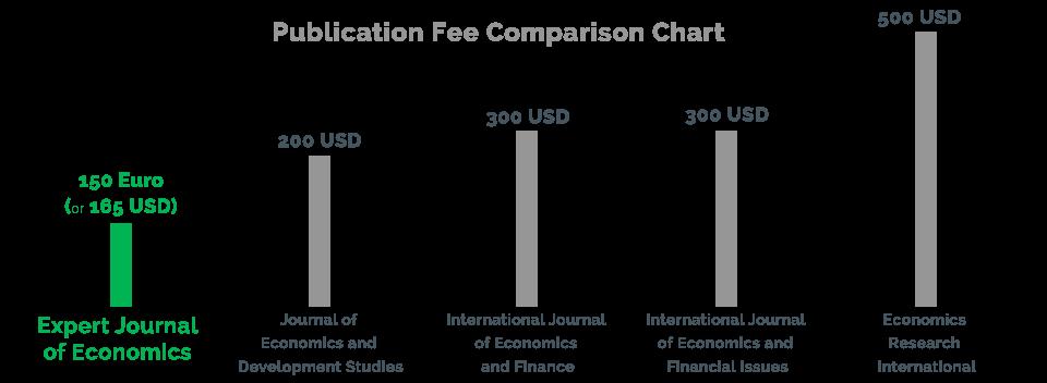 Publication fee for economic journals